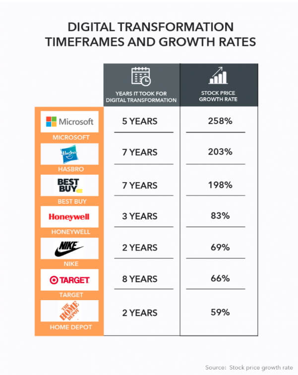 Digital Transformation Timeframes and Growth Rates